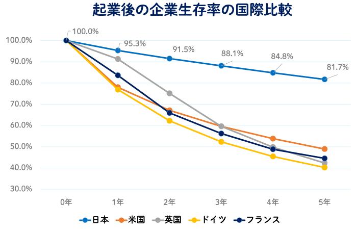 起業後の企業生存率の国際比較表