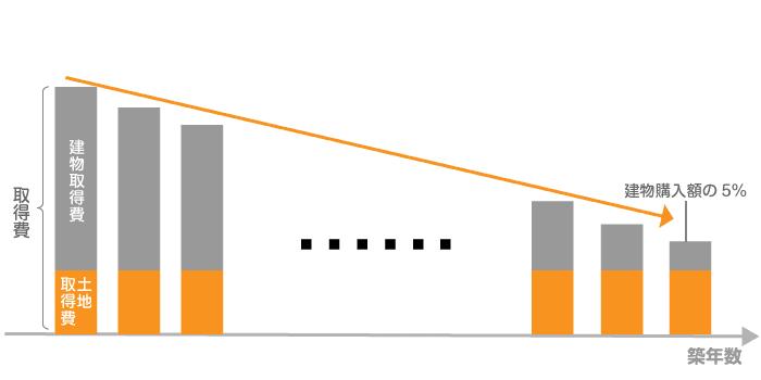 居住用建物の減価償却方法