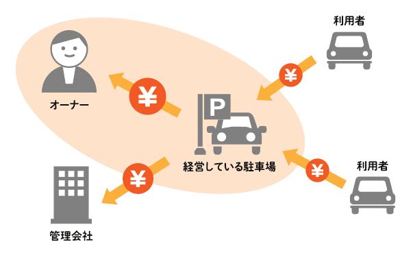 駐車場経営の仕組み