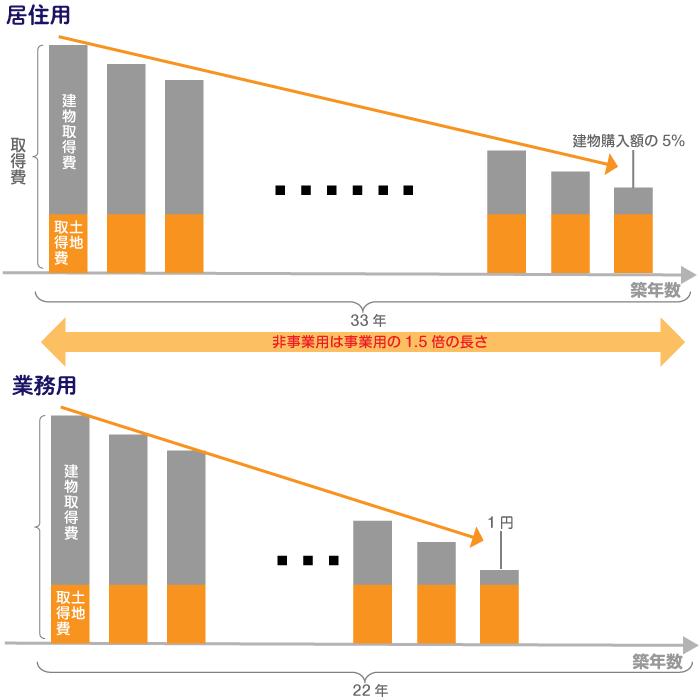 居住用と業務用の法定耐用年数の違い